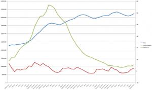 gráfica de desempleo